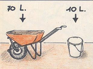 Quanto cemento in un metro cubo di sabbia per massetto