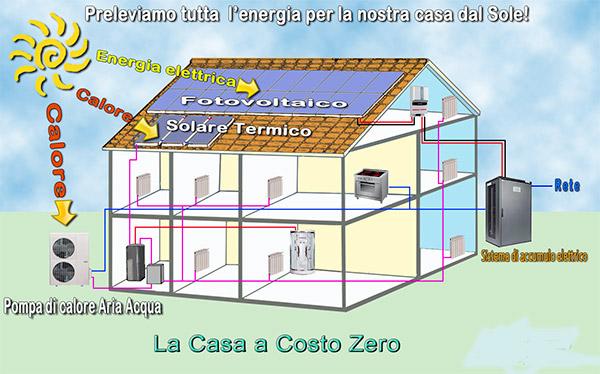 La casa a costo zero - Costo metano casa ...